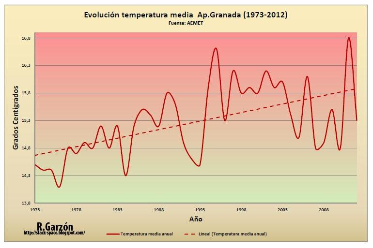 Gráfico con la temperatura media anual en el aereopuerto de Granada. Cambio climático