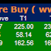 Pre Market Tips : Future and option recommendation for 20 February 2015