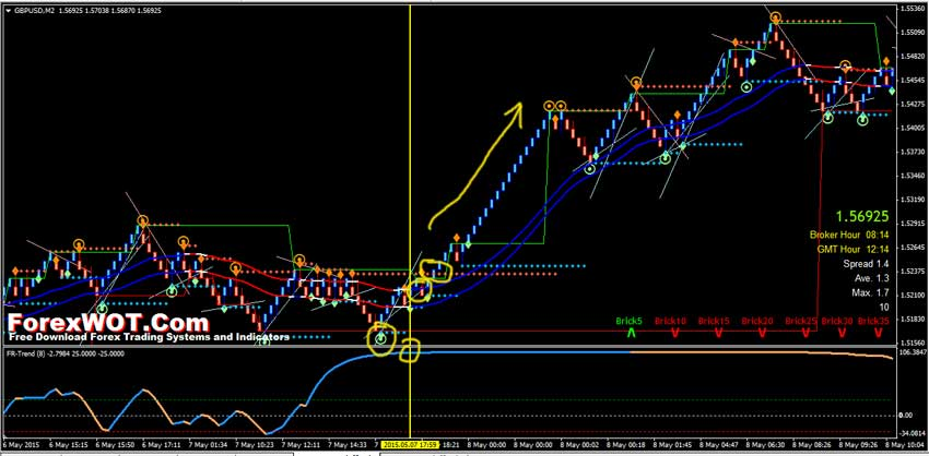 Live forex chart with indicators