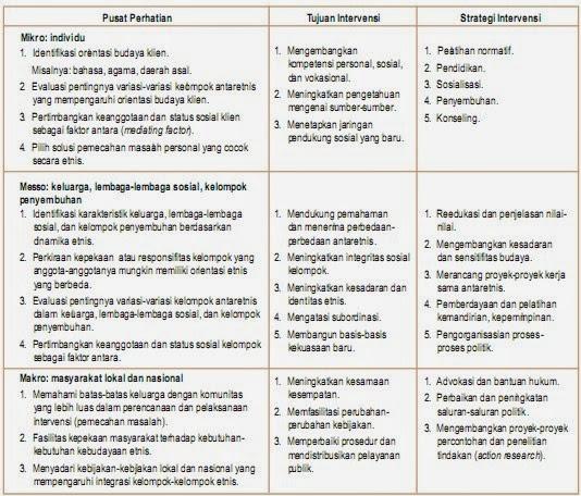 Pendekatan Pluralisme Budaya  dalam Menangani Konflik di Indonesia