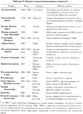 "Таблица 3.1. Краткая история ""спекулятивных эксцессов"""