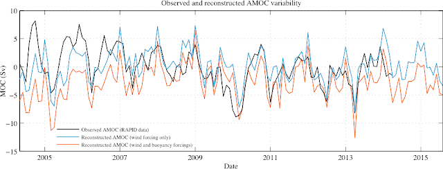 Observed and predicted time series of AMOC flow