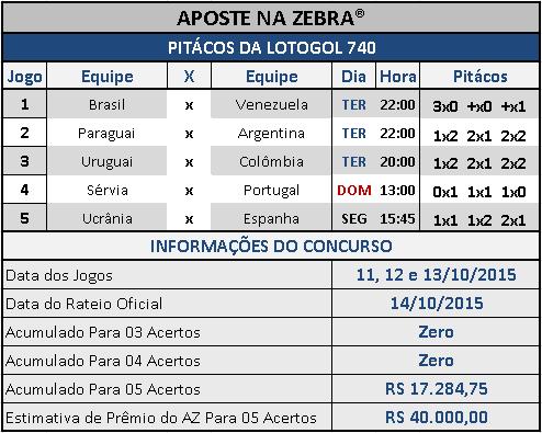LOTOGOL 740 - PITÁCOS DA ZEBRA
