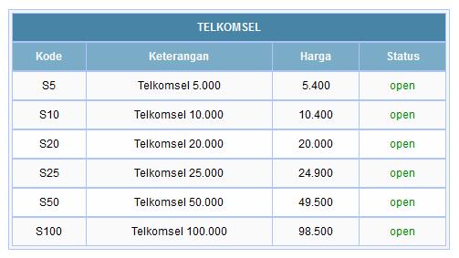 Harga Server Pulsa Metro Reload Termurah Nasional