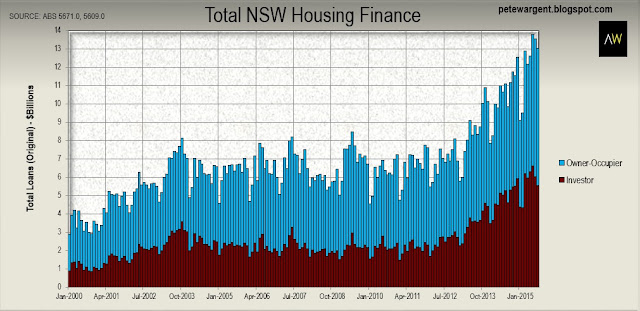 total nsw housing finance