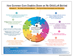 Common Core State Standards Double-Down