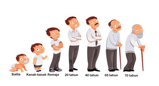 Pertumbuhan dan Perkembangan Manusia