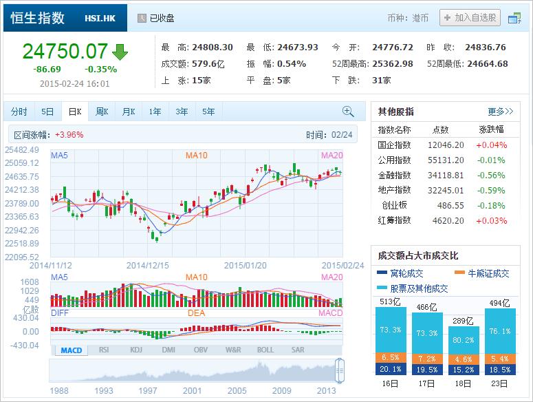 中国株コバンザメ投資 香港ハンセン指数20150224