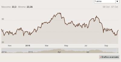Azioni Deutsche Bank: comprare o vendere?