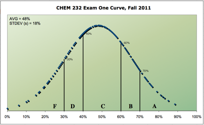chem 1131 midterm study guide