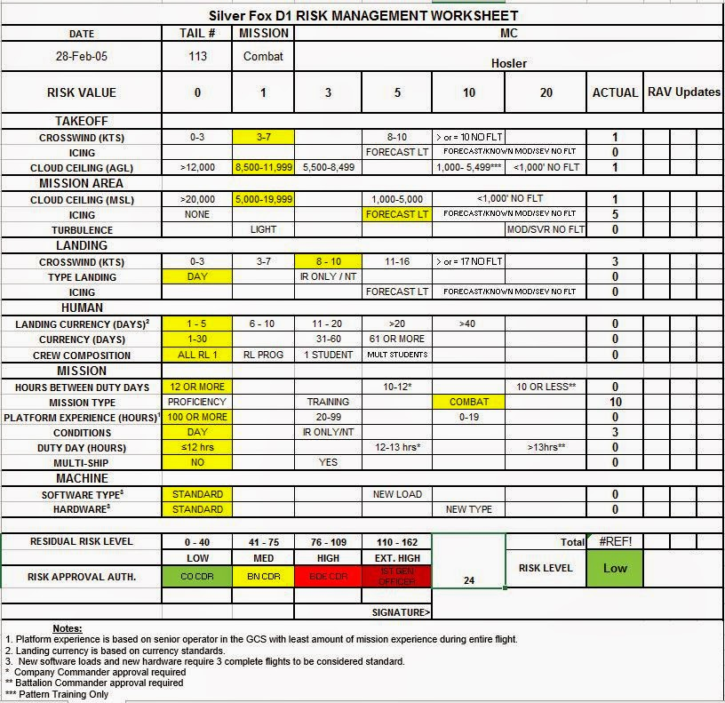 Printables Risk Management Worksheet asci 638 human factors in unmanned systems this figure shows the operational risk management or assessment worksheet for silver fox d1 mission