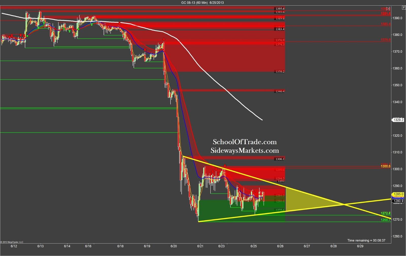 P gold trading strategies