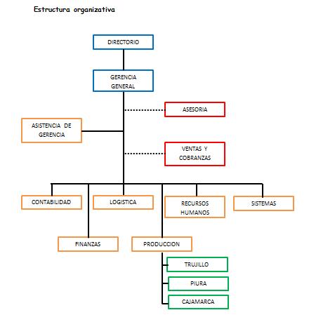 Proceso de produccion de postes proceso de produccin diagrama de flujo ccuart Image collections