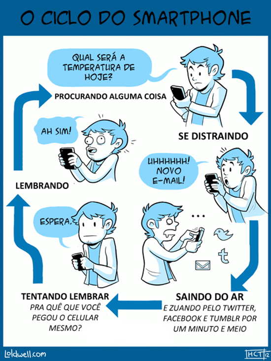 ciclo natural uso smartphones