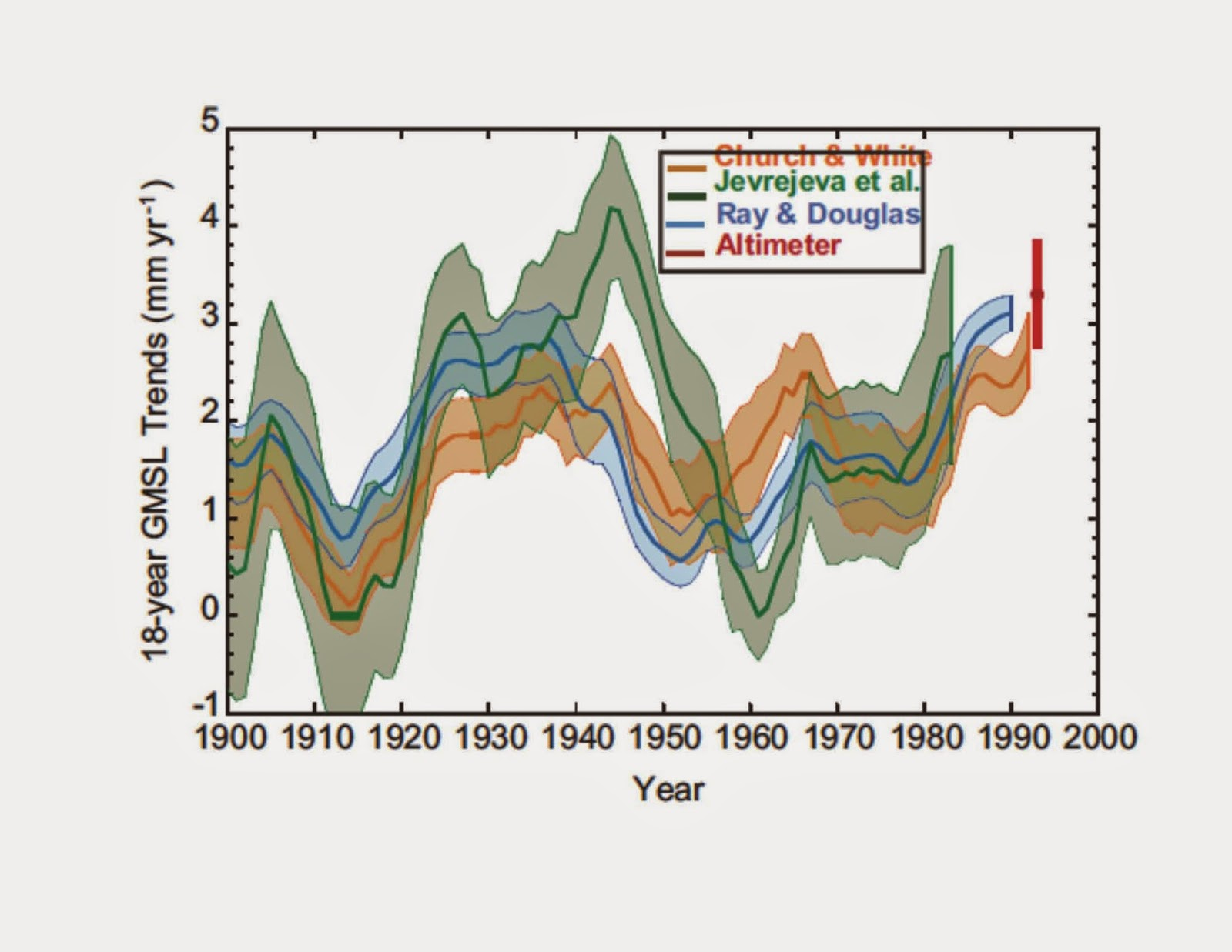 Rates of Change in Sea Level  in Vanishing Ice All Natural JIm Steele