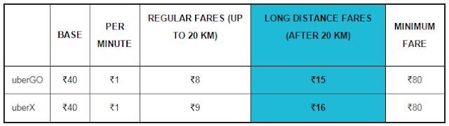 Uber Chennai increases its fare for long distance ride