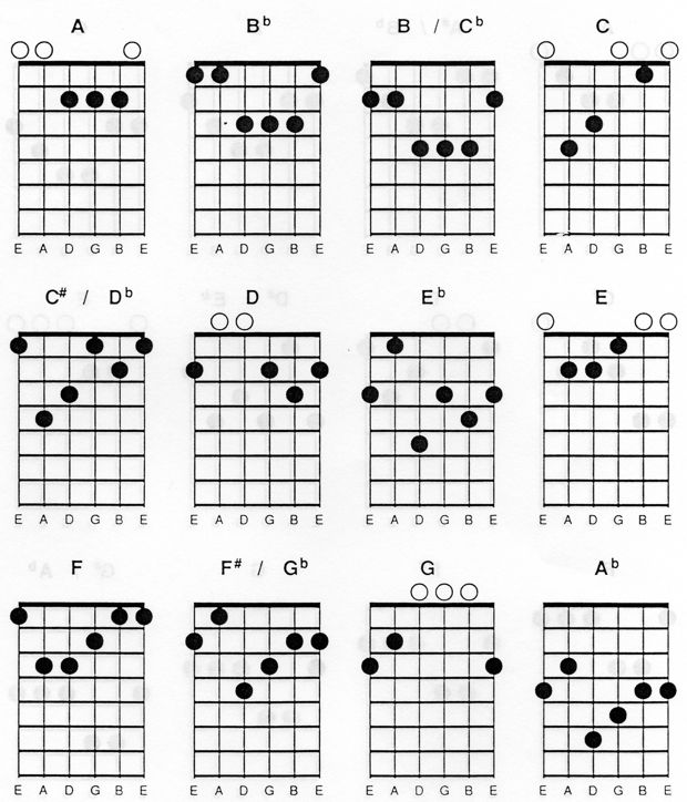 Chord Gitar Yellow