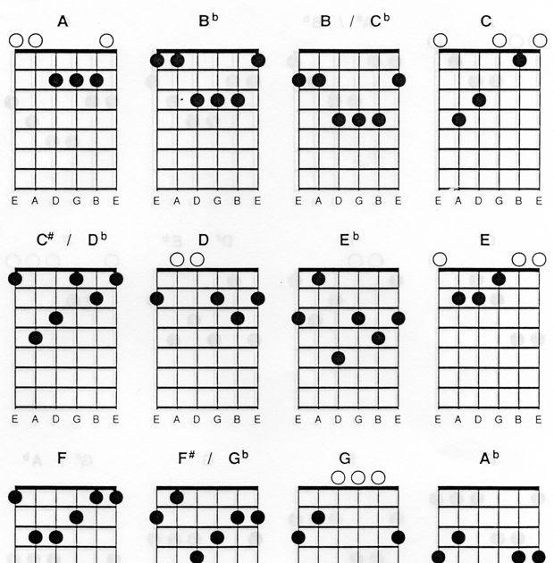 Belajar Mengenal Chord/Kord/Kunci Gitar (Bag.1) ~ Cara ...