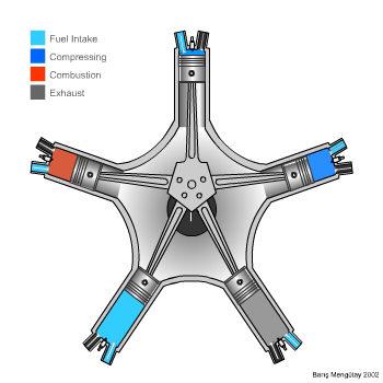 Radial engine diagram