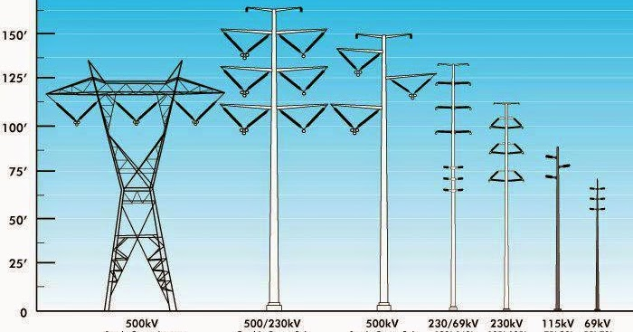 Different types of transmission towers Electrical