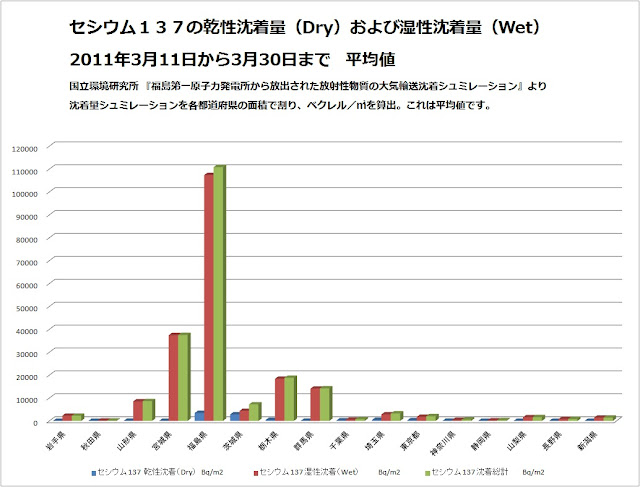 セシウム137の乾性沈着量(Dry)および湿性沈着量(Wet)2011年3月11日から3月30日まで 平均値(ベクレル/㎡)