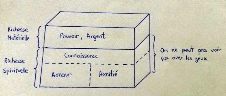 Pyramide de valeurs selon Le Petit Prince