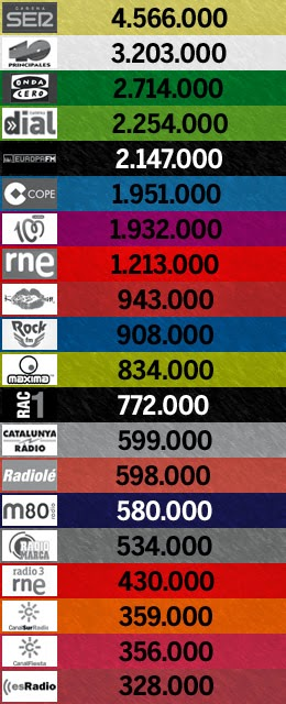 2º EGM de 2014: las 20 emisoras más escuchadas