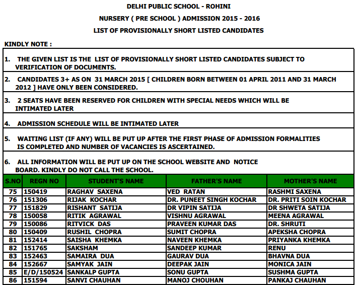 Delhi Public School-Rohini Nursery Admission 2015-16 List Of ShortListed Candidates In Draw Of Lots