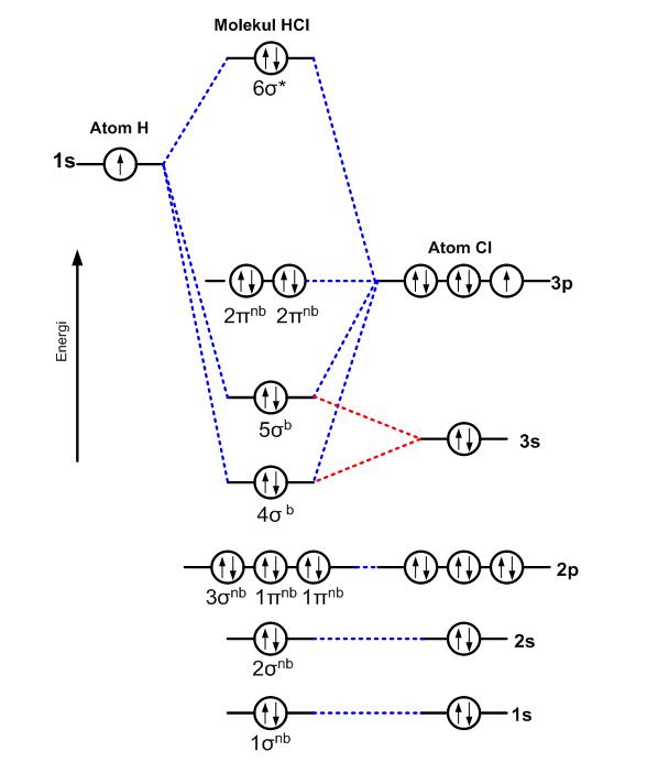 Pembentukan orbital molekul hcl berdasarkan teori orbital molekul tingkat tingkat energi dari atom cl yang lebih elektronegatif bergeser ke arah bawah karena atom cl menarik elektron elektron valensi lebih kuat dari ccuart Gallery