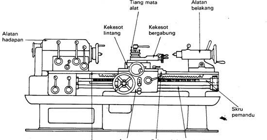 Asas-Asas Kejuruteraan: Pengenalan Mesin Larik