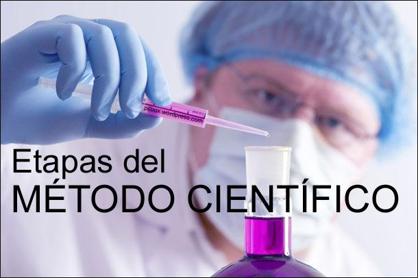 Investigaci n educativa for En que consiste el metodo cientifico