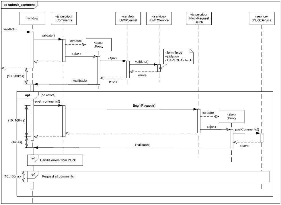 sequence diagram tutorial ex&le juanribon  : sequence diagram tutorial - findchart.co
