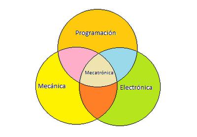 Mecatrónica, Electrónica, Mecánica, Programación, Informática, Tecnología