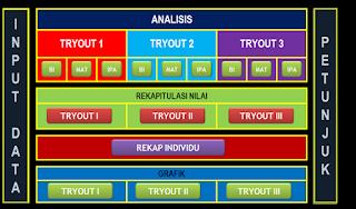 Aplikasi Analisis Nilai Try Out US Untuk SD/MI