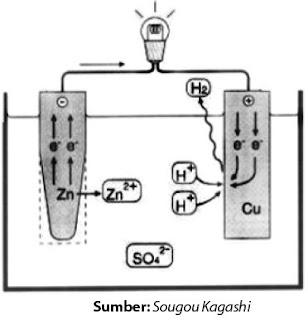 Mekanisme reaksi dan transfer elektron yang terjadi pada sel Volta