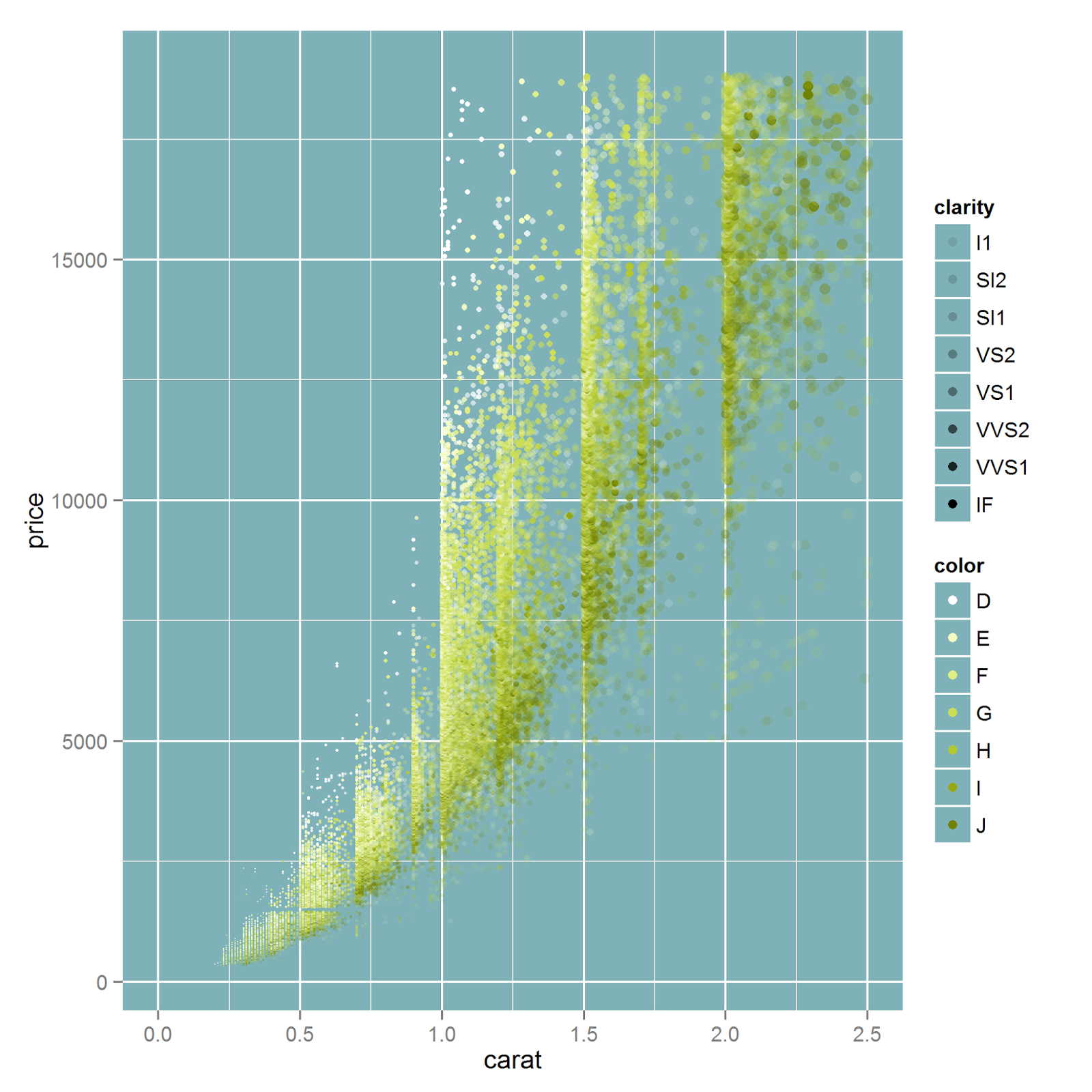Introduction to R Part 20 Plotting with ggplot2