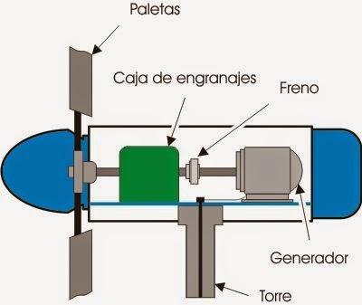 generador-eolico
