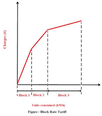 block rate tariff