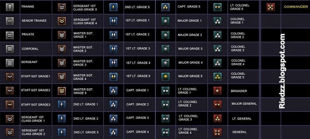 daftar pangkat lengkap point blank