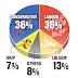 UK. Sondaggio elettorale ICM: Laburisti e Conservatori sono pari