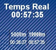 Tiempo Temps Cursa Dir Guardia Urbana 2015