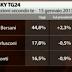 Elezioni 2013 chi vincerà ?