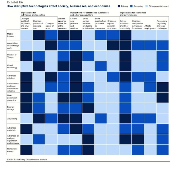 McKinsey & Company Report on 12 Disruptive Technologies
