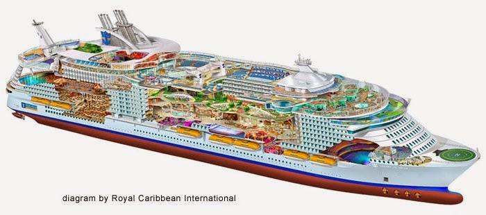 ZMO Journal Cruise Ship Lean - Diagram of a cruise ship