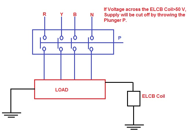 working principle of earth leakage circuit breaker elcb and residual rh electricalbaba com 3 Phase Ground Fault Circuit Interrupter Circuit Layout
