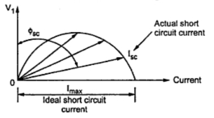 Circle diagram of a 3 phase induction motor your electrical home 2 circle diagram of i2r ccuart Gallery