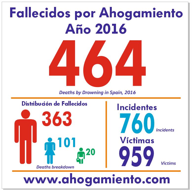 Resumen datos 2016