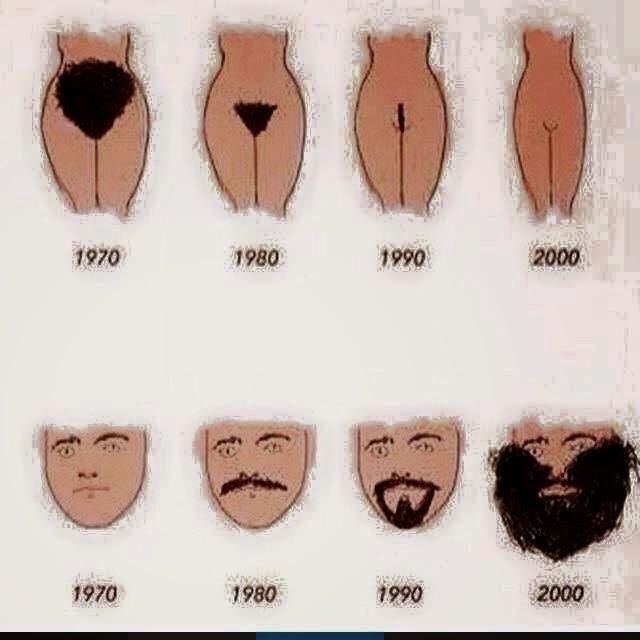 A evolução: Homem Vs Mulher