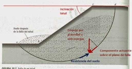 Mecanica de suelos para geotecnia medici n de la for Suelo vinilo al corte