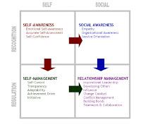 Los componentes de la inteligencia emocional como itinerario